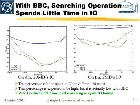 *** With  BBC compression, searching time is dominated by CPU time ***