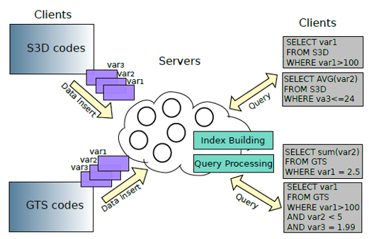 Conceptual overview of the in-memory data indexing and querying framework and its components