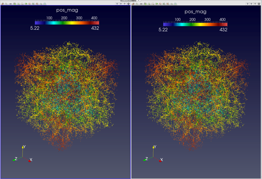 Visual comparison of halos computed by the original HACC algorithms (left) and the PISTON algorithms (right).  The results are equivalent, but are computed much more quickly on the GPU using PISTON